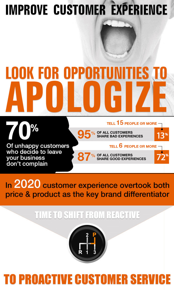 A infographic on proactive customer service stating that 70 percent of customers who decide to leave your business don't complain. 95 percent of customers share bad experiences and 87 percent good experiences.