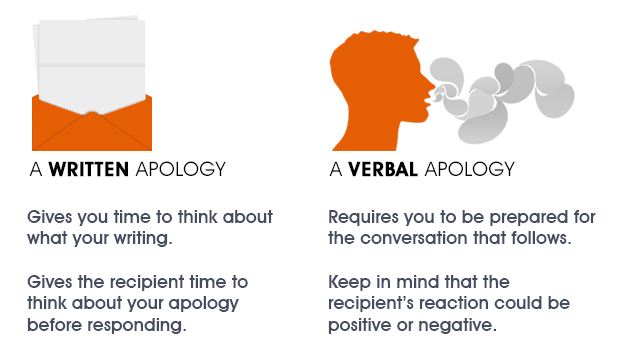 A written letter and a person speaking with a short list of differences between verbal and written apologies
