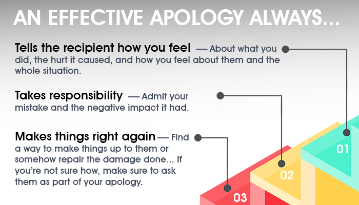 Three steps to an effective apology
